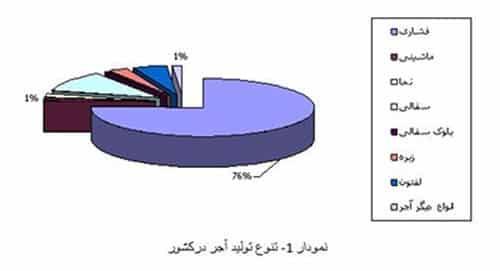 آجر در ایران